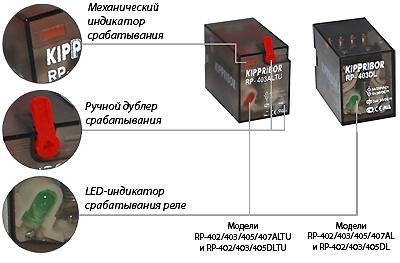 Элементы индикации и управления промежуточных реле серии RP