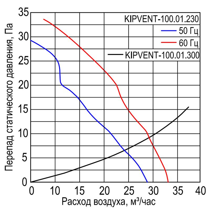Характеристики вентилятора KIPVENT-100.01.230