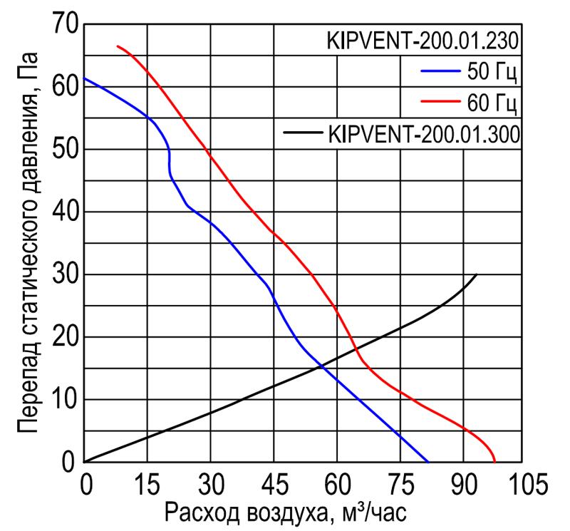 Характеристики вентилятора KIPVENT-200.01.230