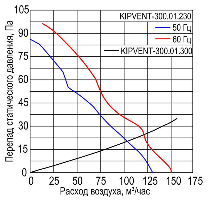 Характеристики вентилятора KIPVENT-300.01.230
