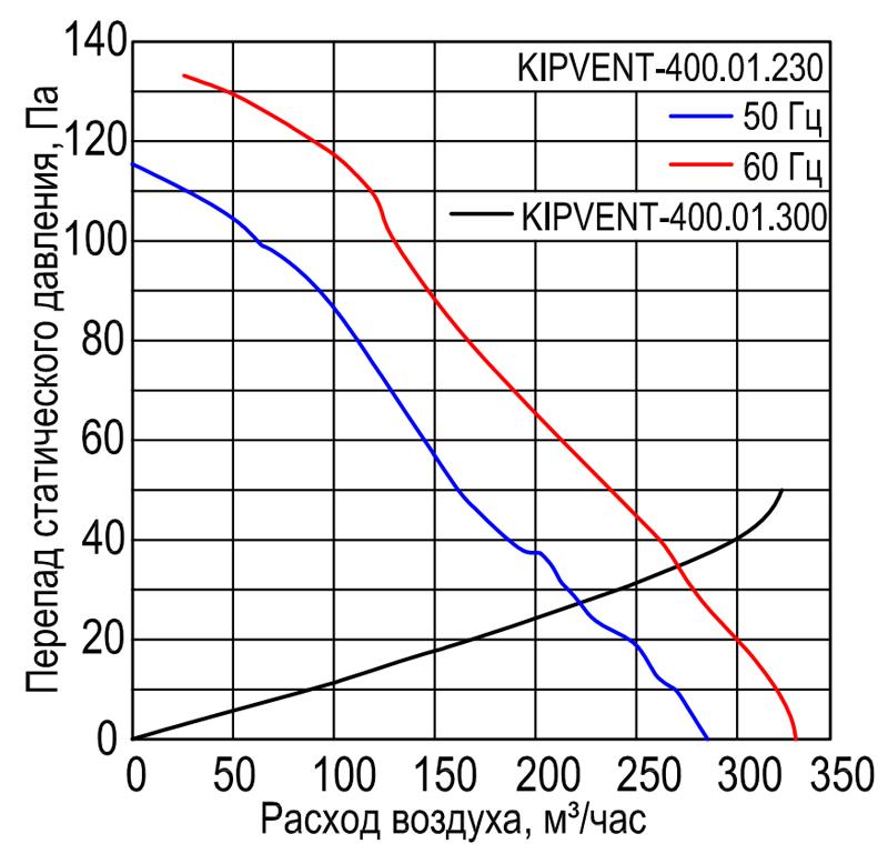 Характеристики вентилятора KIPVENT-400.01.230