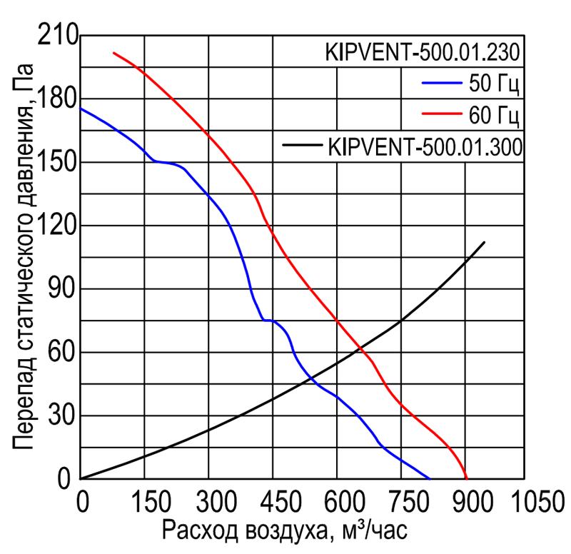 Характеристики вентилятора KIPVENT-500.01.230