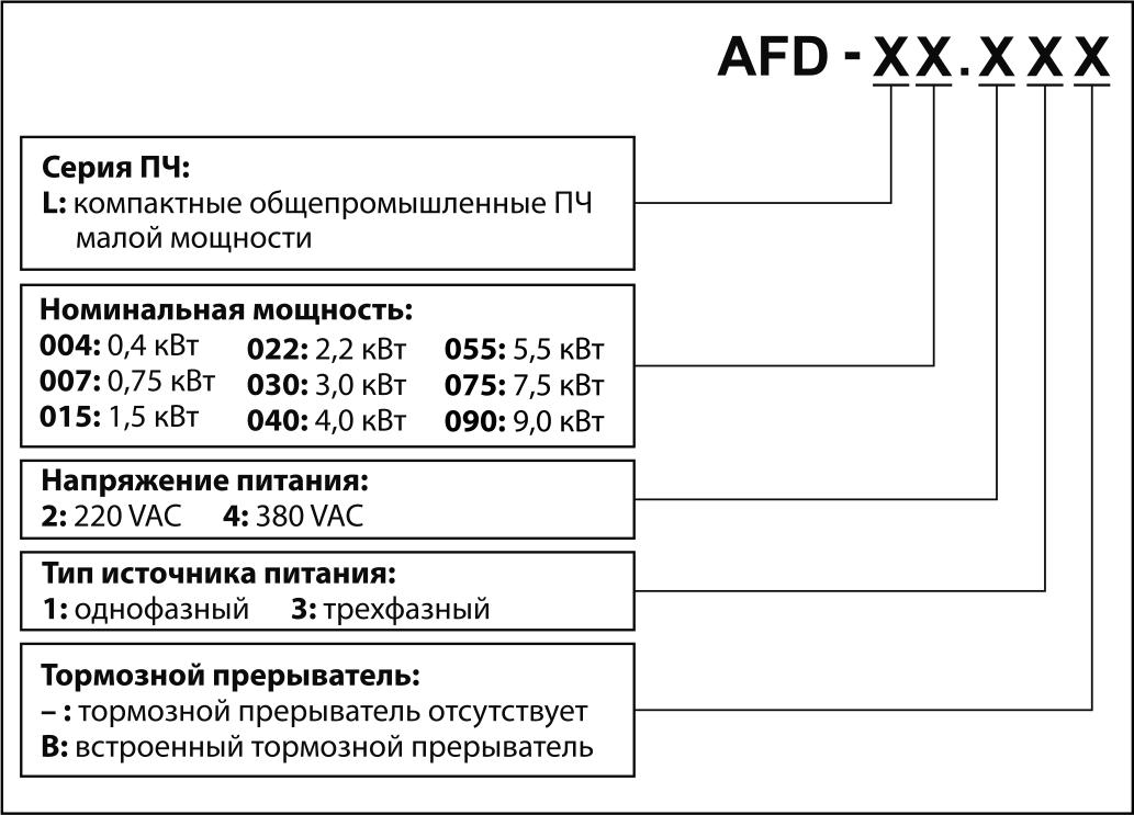 Обозначение при заказе AFD-L